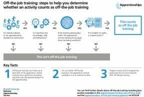 Off The Job Training Flow Chart
